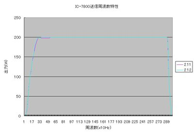Ic7800_freq_spec