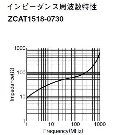 Zcat15180730_freq