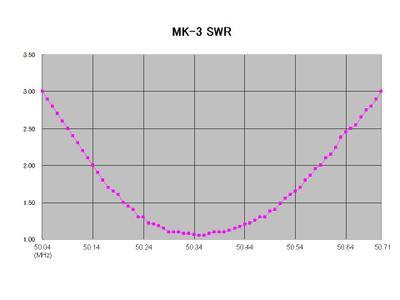 Mk3_swr_2009jun6