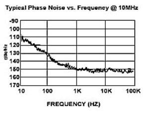 Fe5680a_pnoise_chart
