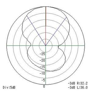20150214_fi_chart_ma5b_6m