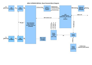 Afe822x_sdrnet_block_diagram_rev01