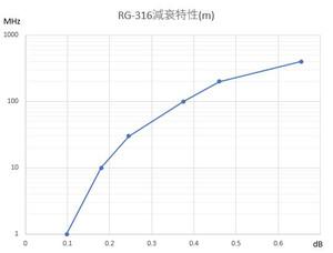 Rg316