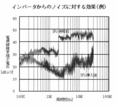 sfu20-inv-noise